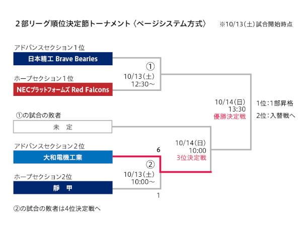 リーグ戦 第5節 日本精工-NEC 2部リーグ順位決定節トーナメント<ページシステム方式> ※10/13(土)試合開始時点