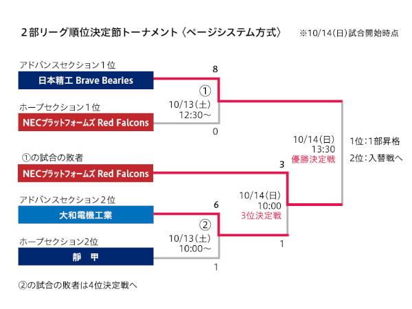 リーグ戦 第5節 日本精工-NEC 2部リーグ順位決定節トーナメント<ページシステム方式> ※10/14(日)試合開始時点