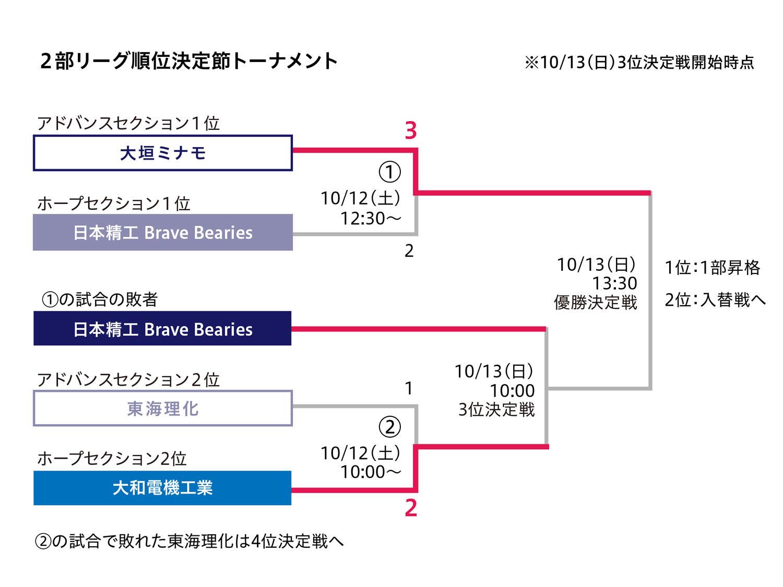 リーグ戦 第5節 日本精工-大和電機工業 2部リーグ順位決定節トーナメント<ページシステム方式> ※10/13(日)3位決定戦開始時点